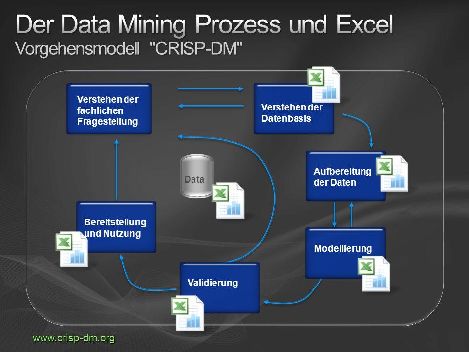 Verstehen der fachlichen Fragestellung Verstehen der Datenbasis Aufbereitung der Daten ModellierungValidierungBereitstellung und Nutzung www.crisp-dm.