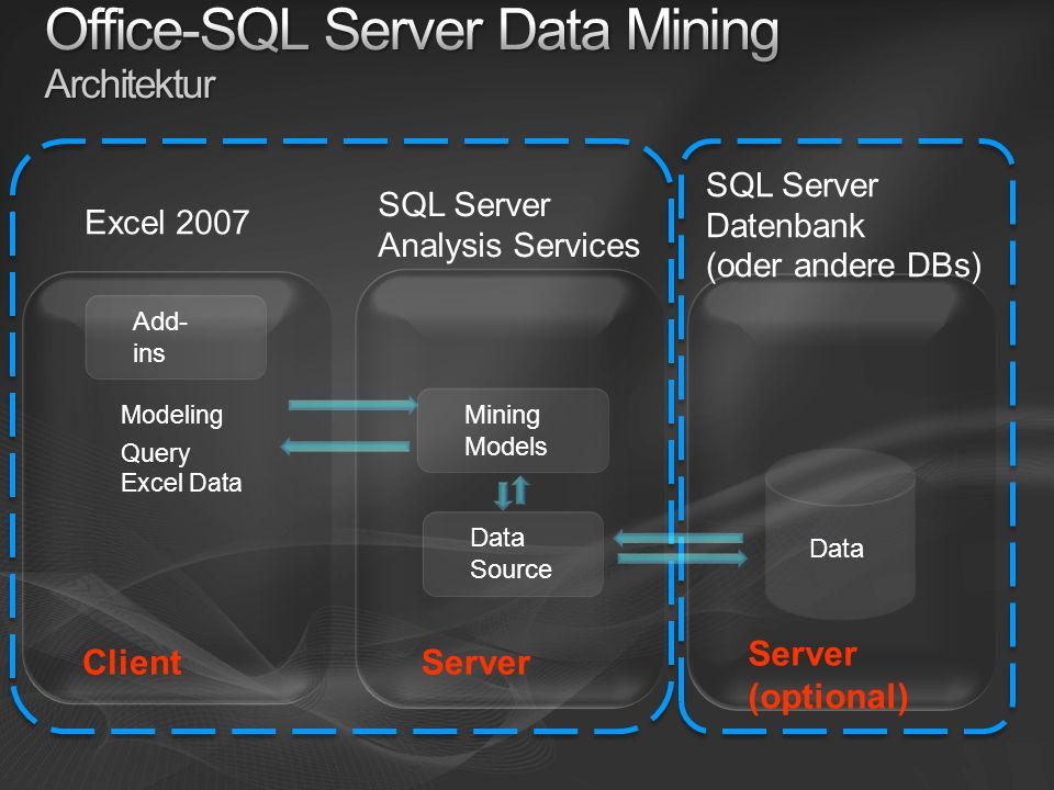 Excel 2007 Add- ins Modeling SQL Server Datenbank (oder andere DBs) SQL Server Analysis Services Data Source Data Mining Models Query Excel Data Clien