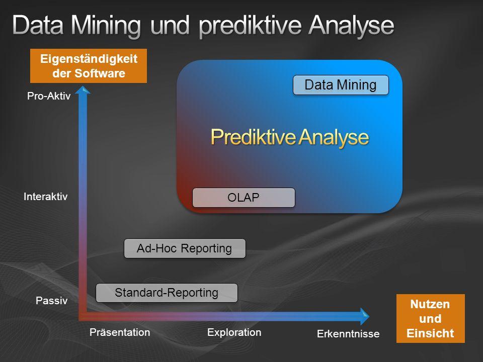 PräsentationExploration Erkenntnisse Passiv Interaktiv Pro-Aktiv Eigenständigkeit der Software Nutzen und Einsicht Standard-Reporting Ad-Hoc Reporting