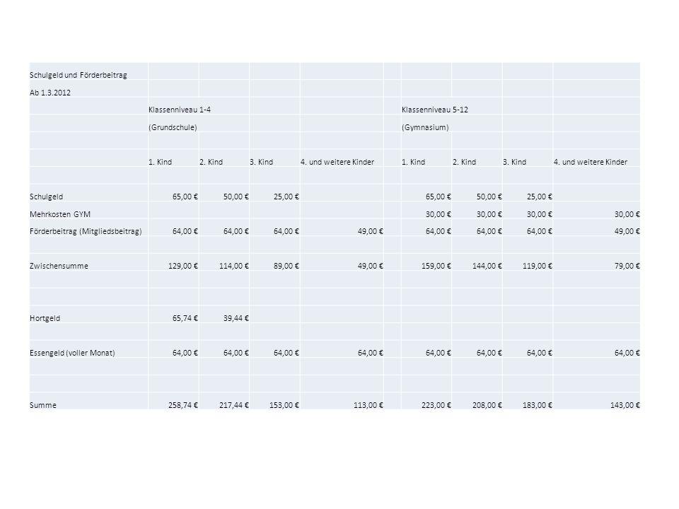 Schulgeld und Förderbeitrag Ab 1.3.2012 Klassenniveau 1-4Klassenniveau 5-12 (Grundschule)(Gymnasium) 1. Kind2. Kind3. Kind4. und weitere Kinder1. Kind