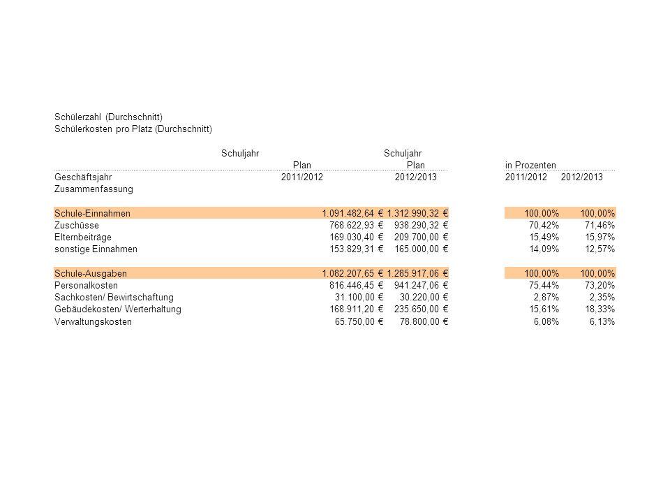 Schülerzahl (Durchschnitt) Schülerkosten pro Platz (Durchschnitt) Schuljahr Plan in Prozenten Geschäftsjahr2011/20122012/20132011/20122012/2013 Zusammenfassung Schule-Einnahmen1.091.482,64 1.312.990,32 100,00% Zuschüsse768.622,93 938.290,32 70,42%71,46% Elternbeiträge169.030,40 209.700,00 15,49%15,97% sonstige Einnahmen153.829,31 165.000,00 14,09%12,57% Schule-Ausgaben1.082.207,65 1.285.917,06 100,00% Personalkosten816.446,45 941.247,06 75,44%73,20% Sachkosten/ Bewirtschaftung31.100,00 30.220,00 2,87%2,35% Gebäudekosten/ Werterhaltung168.911,20 235.650,00 15,61%18,33% Verwaltungskosten65.750,00 78.800,00 6,08%6,13%