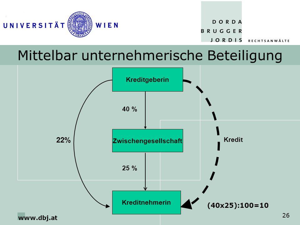 www.dbj.at 26 Mittelbar unternehmerische Beteiligung Kreditgeberin Kreditnehmerin 40 % Kredit Zwischengesellschaft 25 % (40x25):100=10 22%