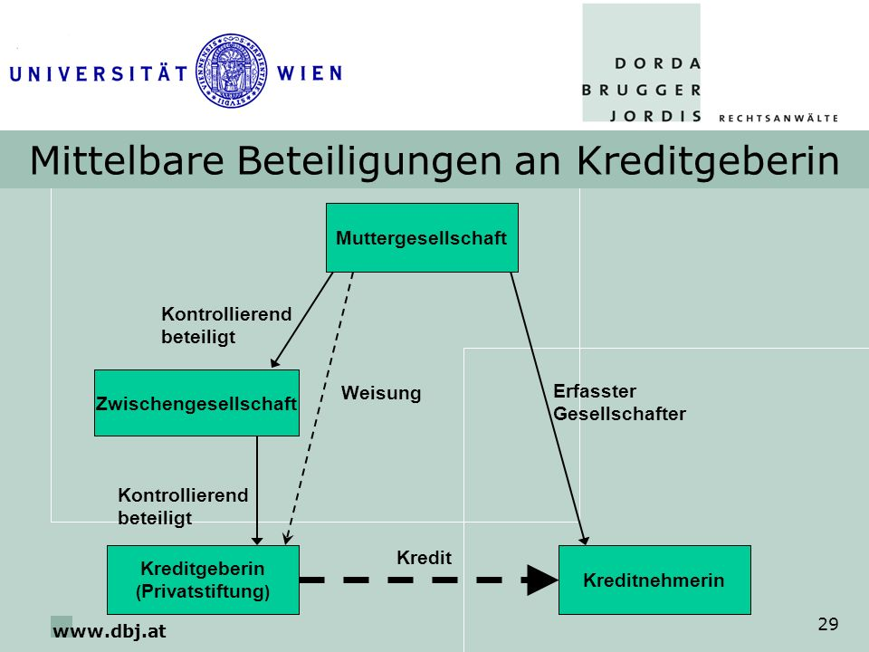 www.dbj.at 29 Mittelbare Beteiligungen an Kreditgeberin Muttergesellschaft Kreditgeberin ( Privatstiftung ) Kreditnehmerin Kontrollierend beteiligt Er
