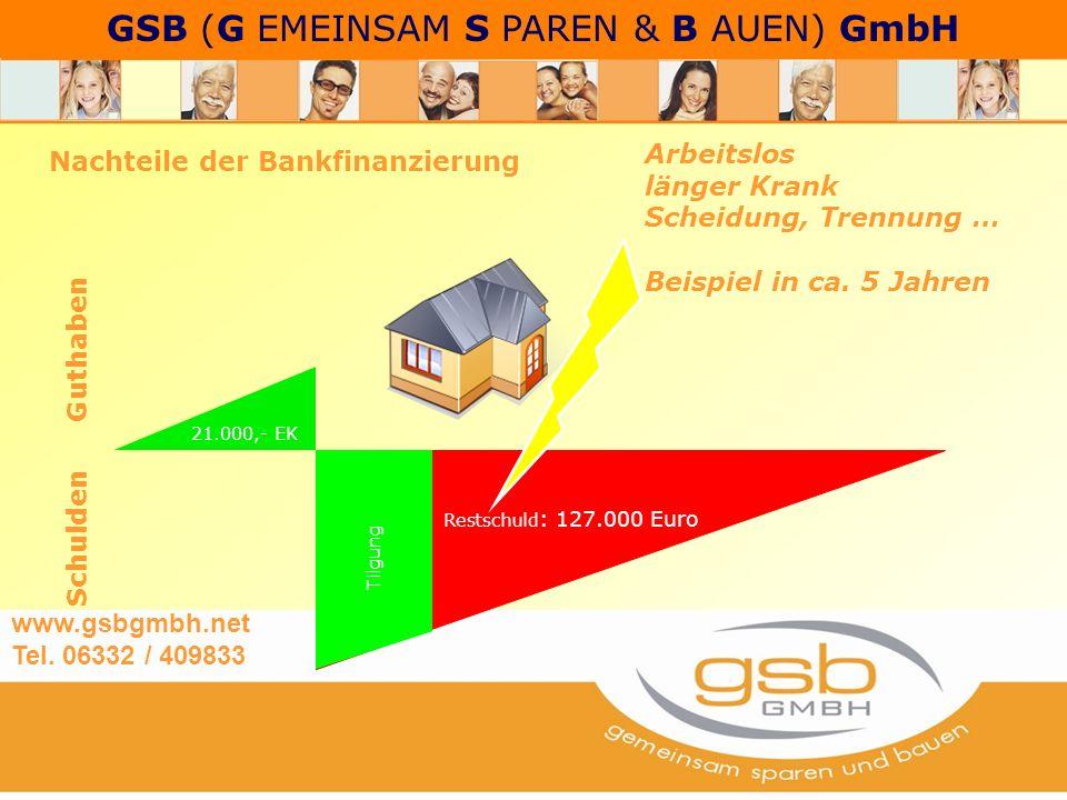GSB (G EMEINSAM S PAREN & B AUEN) GmbH Nachteile der Bankfinanzierung Guthaben Schulden 21.000,- EK Restschuld : 127.000 Euro Tilgung Arbeitslos länger Krank Scheidung, Trennung … Beispiel in ca.