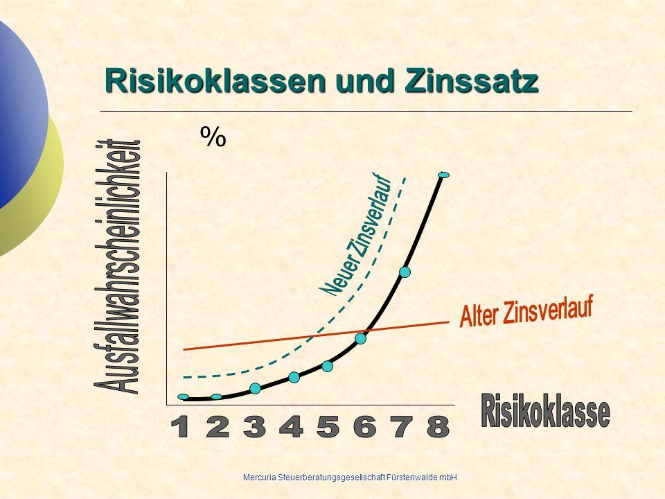 Mercuria Steuerberatungsgesellschaft Fürstenwalde mbH Risikoklassen und Zinssatz %