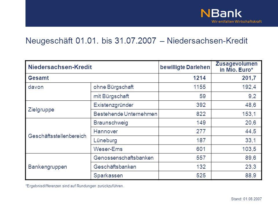 bewilligte Darlehen Zusagevolumen in Mio. Euro* Gesamt1214201,7 davonohne Bürgschaft1155192,4 mit Bürgschaft599,2 Zielgruppe Existenzgründer39248,6 Be