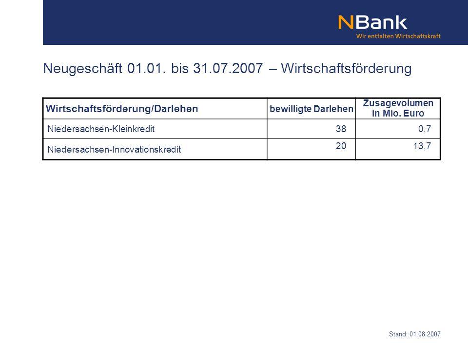 Wirtschaftsförderung/Darlehen bewilligte Darlehen Zusagevolumen in Mio. Euro Niedersachsen-Kleinkredit 38 0,7 Niedersachsen-Innovationskredit 2013,7 N