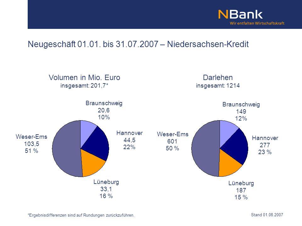 Neugeschäft 01.01. bis 31.07.2007 – Niedersachsen-Kredit Braunschweig 20,6 10% Hannover 44,5 22% Lüneburg 33,1 16 % Weser-Ems 103,5 51 % Braunschweig