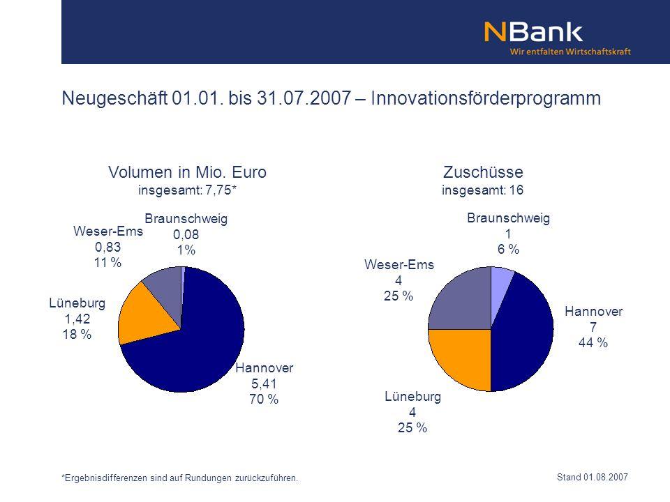 Neugeschäft 01.01. bis 31.07.2007 – Innovationsförderprogramm Braunschweig 0,08 1% Hannover 5,41 70 % Lüneburg 1,42 18 % Weser-Ems 0,83 11 % Braunschw