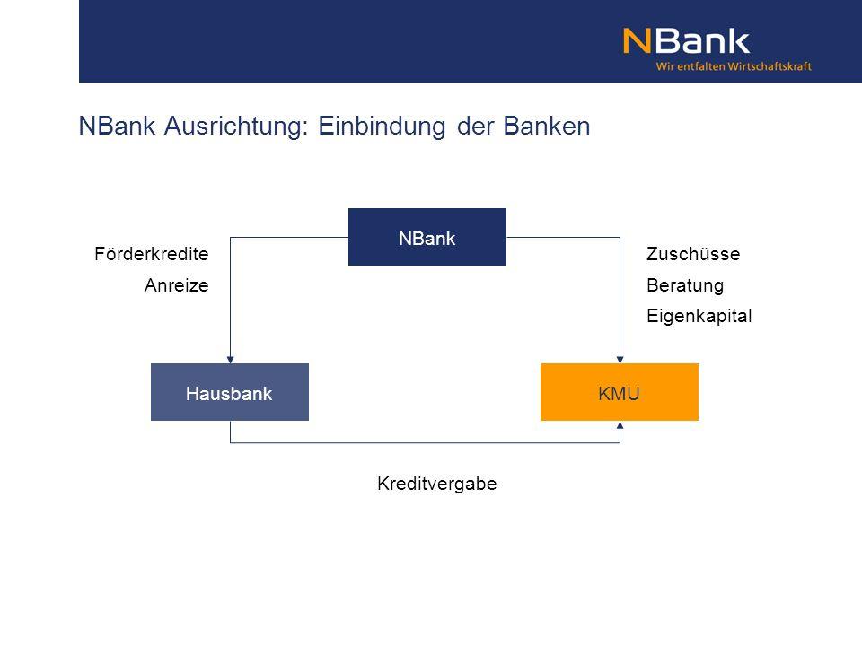 NBank Ausrichtung: Einbindung der Banken NBank HausbankKMU Förderkredite Anreize Zuschüsse Beratung Eigenkapital Kreditvergabe