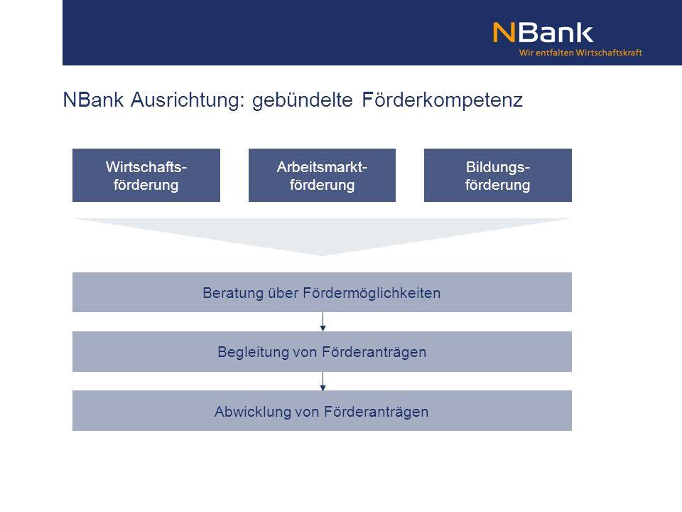 NBank Ausrichtung: gebündelte Förderkompetenz Wirtschafts- förderung Arbeitsmarkt- förderung Bildungs- förderung Beratung über Fördermöglichkeiten Beg