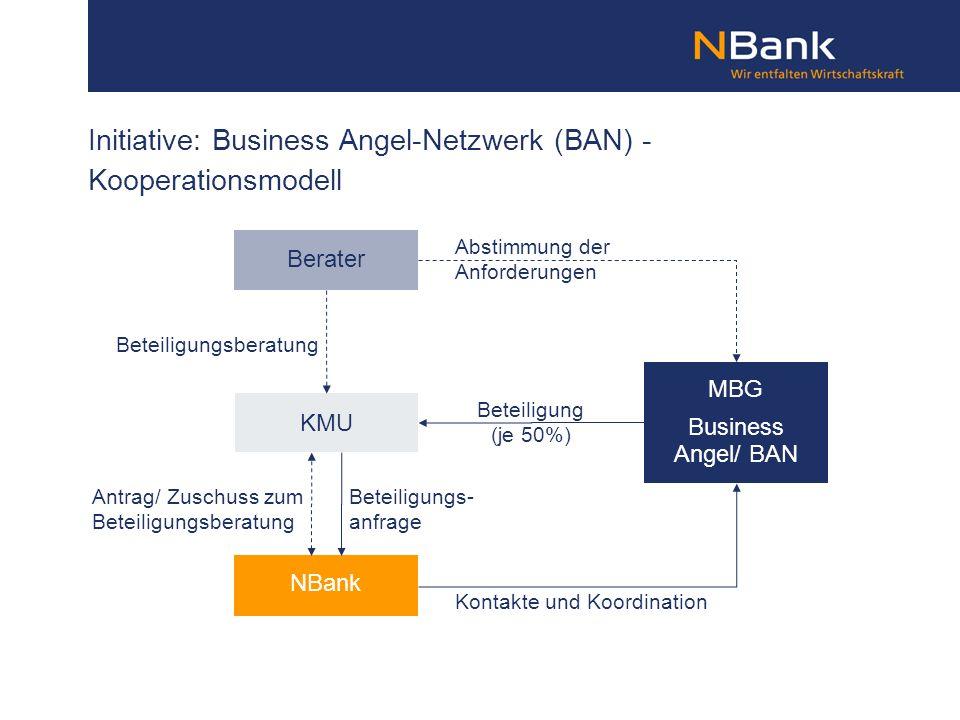 Initiative: Business Angel-Netzwerk (BAN) - Kooperationsmodell NBank Berater KMU MBG Business Angel/ BAN Beteiligungsberatung Antrag/ Zuschuss zum Bet