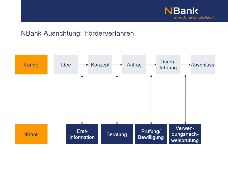 NBank Ausrichtung: Förderverfahren Idee Beratung Prüfung/ Bewilligung Verwen- dungsnach- weisprüfung KonzeptAntrag Durch- führung Abschluss Erst- info
