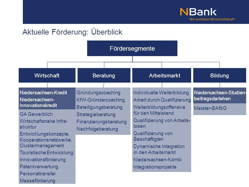 Aktuelle Förderung: Überblick Fördersegmente BeratungBildungArbeitsmarktWirtschaft Niedersachsen-Kredit Niedersachsen- Innovationskredit Individuelle