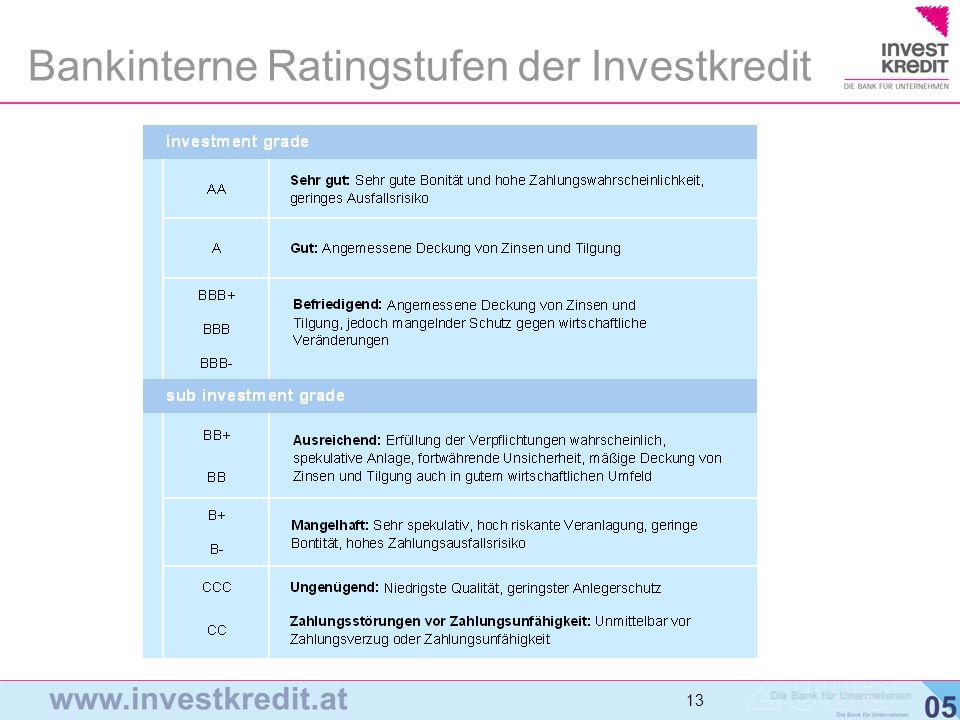 13 Bankinterne Ratingstufen der Investkredit