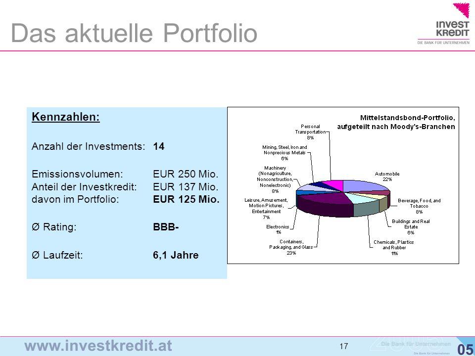 17 Das aktuelle Portfolio Kennzahlen: Anzahl der Investments:14 Emissionsvolumen:EUR 250 Mio. Anteil der Investkredit:EUR 137 Mio. davon im Portfolio: