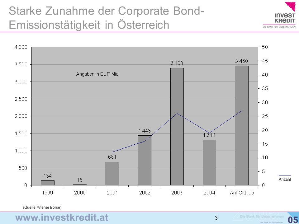 3 3 3 Starke Zunahme der Corporate Bond- Emissionstätigkeit in Österreich (Quelle: Wiener Börse) Anzahl