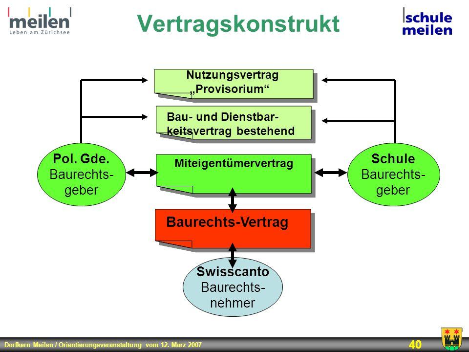 Dorfkern Meilen / Orientierungsveranstaltung vom 12. März 2007 40 Baurechts-Vertrag Pol. Gde. Baurechts- geber Swisscanto Baurechts- nehmer Schule Bau