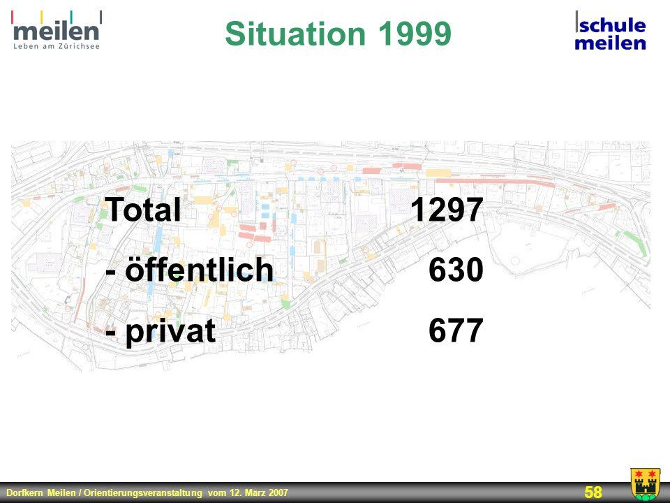 Dorfkern Meilen / Orientierungsveranstaltung vom 12. März 2007 58 Situation 1999 Total1297 - öffentlich630 - privat677