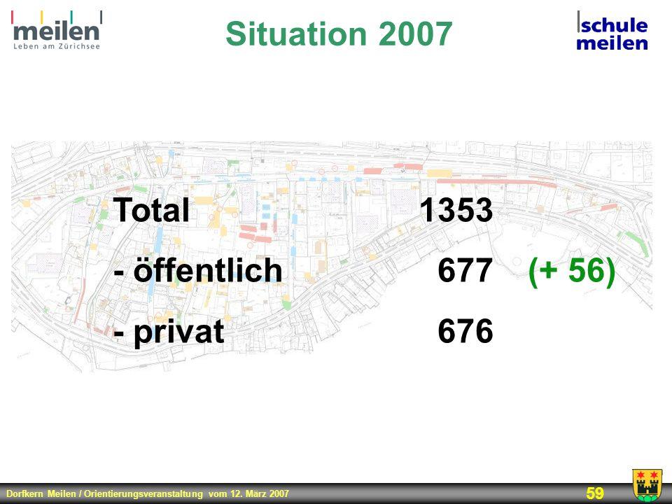 Dorfkern Meilen / Orientierungsveranstaltung vom 12. März 2007 59 Situation 2007 Total1353 - öffentlich677(+ 56) - privat676
