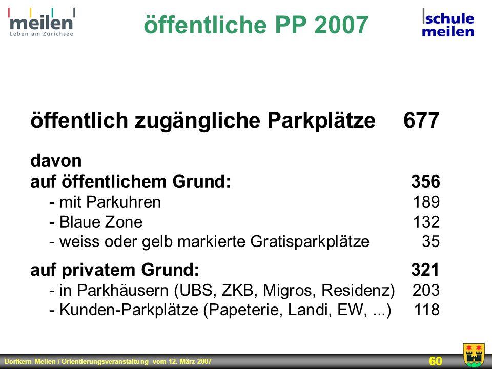 Dorfkern Meilen / Orientierungsveranstaltung vom 12. März 2007 60 öffentliche PP 2007 öffentlich zugängliche Parkplätze677 davon auf öffentlichem Grun