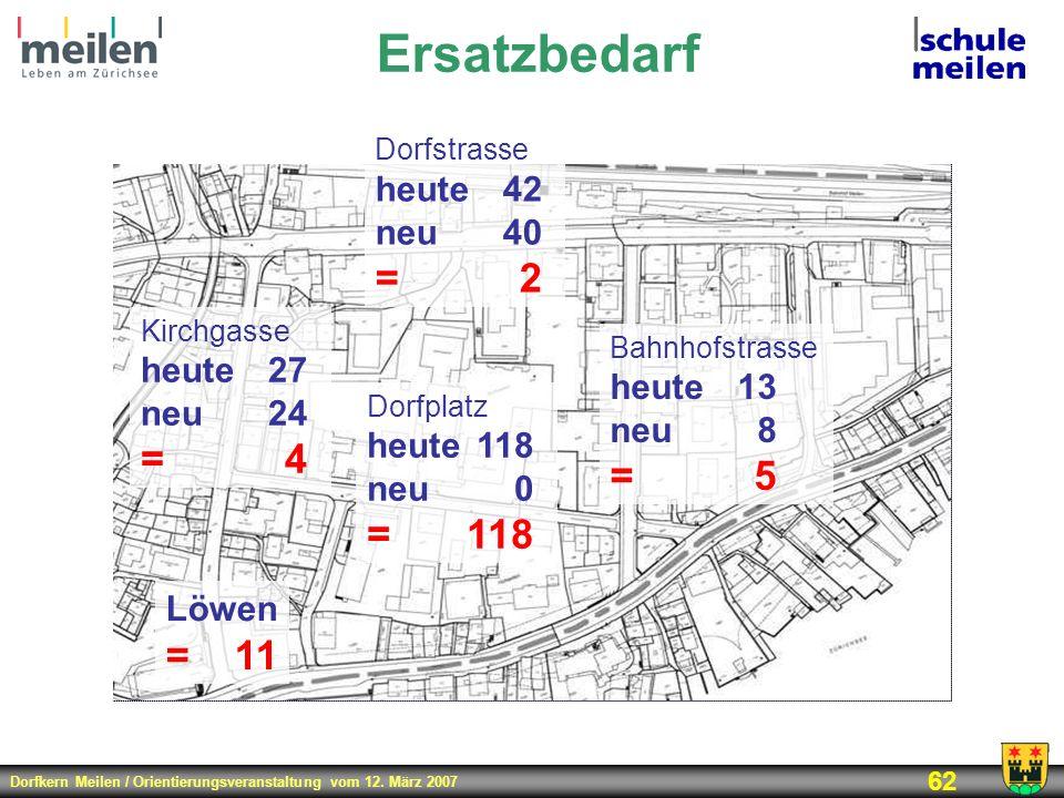 Dorfkern Meilen / Orientierungsveranstaltung vom 12. März 2007 62 Ersatzbedarf Kirchgasse heute27 neu24 =4 Bahnhofstrasse heute13 neu8 =5 Dorfstrasse