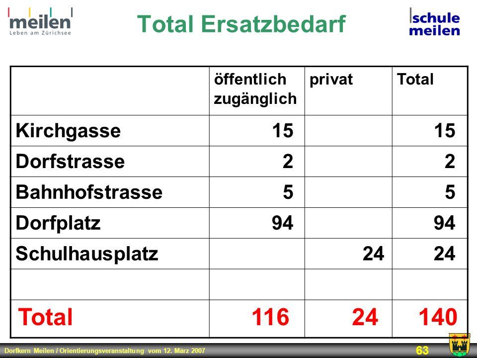 Dorfkern Meilen / Orientierungsveranstaltung vom 12. März 2007 63 Total Ersatzbedarf öffentlich zugänglich privatTotal Kirchgasse15 Dorfstrasse22 Bahn
