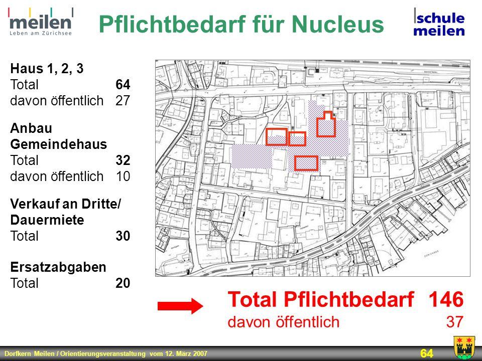 Dorfkern Meilen / Orientierungsveranstaltung vom 12. März 2007 64 Pflichtbedarf für Nucleus Haus 1, 2, 3 Total64 davon öffentlich27 Anbau Gemeindehaus