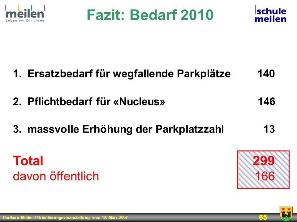 Dorfkern Meilen / Orientierungsveranstaltung vom 12. März 2007 65 Fazit: Bedarf 2010 1.Ersatzbedarf für wegfallende Parkplätze140 2.Pflichtbedarf für