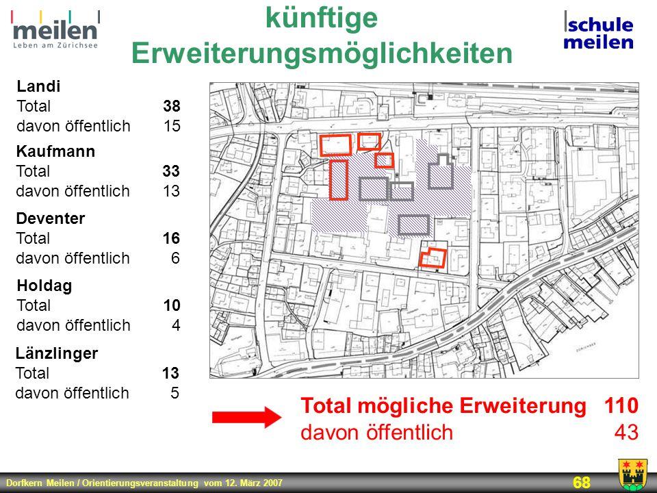 Dorfkern Meilen / Orientierungsveranstaltung vom 12. März 2007 68 künftige Erweiterungsmöglichkeiten Landi Total38 davon öffentlich15 Kaufmann Total33