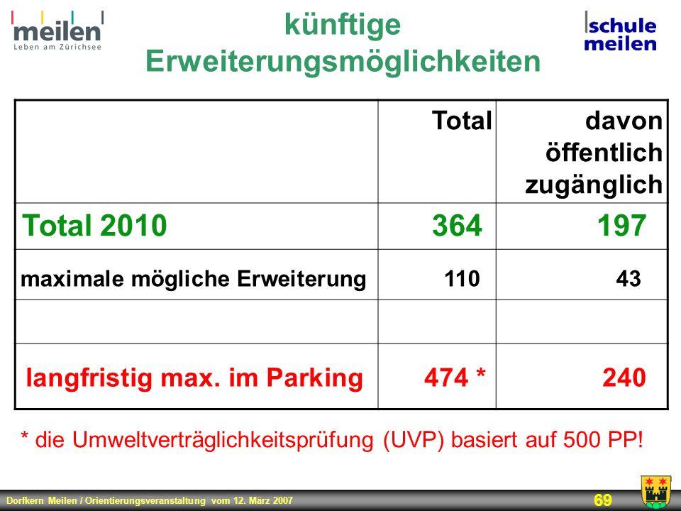 Dorfkern Meilen / Orientierungsveranstaltung vom 12. März 2007 69 Totaldavon öffentlich zugänglich Total 2010364197 künftige Erweiterungsmöglichkeiten
