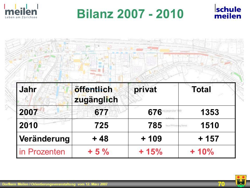 Dorfkern Meilen / Orientierungsveranstaltung vom 12. März 2007 70 Bilanz 2007 - 2010 Jahröffentlich zugänglich privatTotal 20076776761353 201072578515