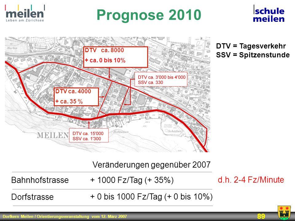 Dorfkern Meilen / Orientierungsveranstaltung vom 12. März 2007 89 Prognose 2010 DTV ca. 4000 + ca. 35 % DTV ca. 8000 + ca. 0 bis 10% DTV = Tagesverkeh