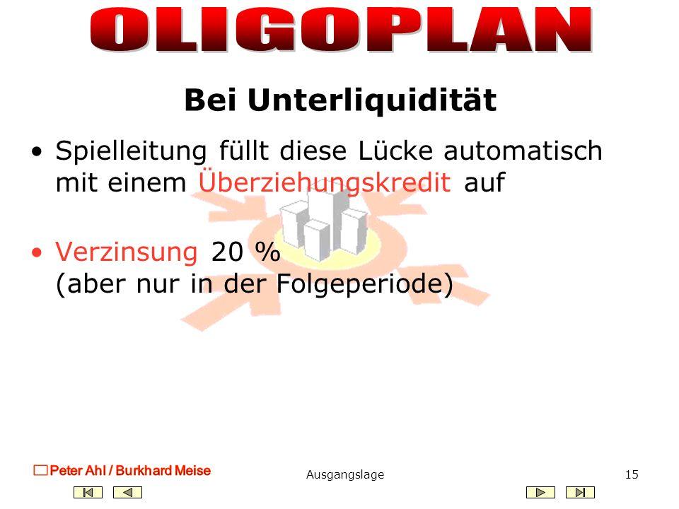 Ausgangslage14 zu Beginn des Spiels bei jedem Unternehmen 3.000.000 - Verzinsung 10 % - bei Bedarf Kreditaufnahme zu 10 % - Schuldentilgung ist möglich Fremdkapital