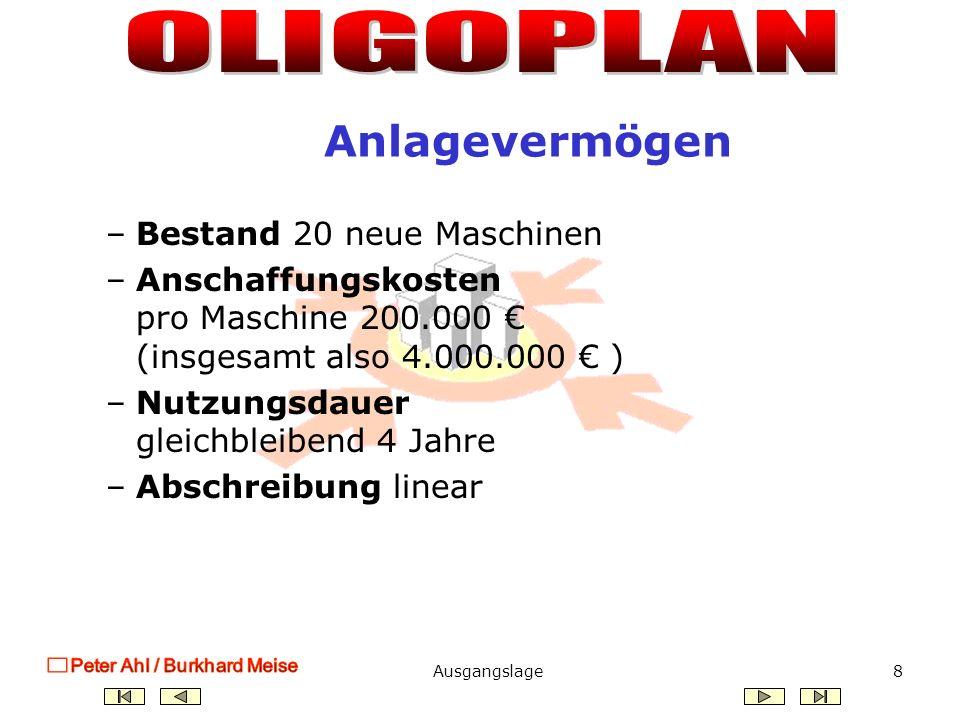 Ausgangslage7 Die Eröffnungsbilanz Aktiva Passiva Gezeichnetes Kapital 3.000.000 Gewinnrücklagen 0 Fremdkapital 3.000.000 Bilanzsumme 6.000.000 Maschinen 4.000.000 Fertigerzeugnisse 0 Liquide Mittel 2.000.000 Bilanzsumme 6.000.000