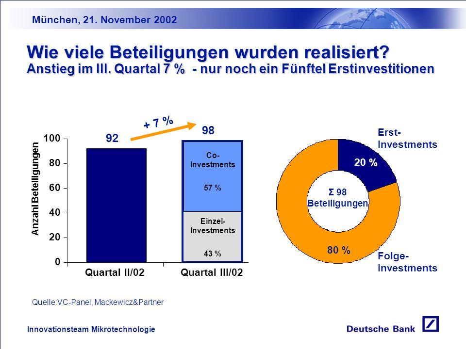 München, 21. November 2002 Innovationsteam Mikrotechnologie Venture Capital in Deutschland: Entwicklung des Investitionsvolumens Quelle: Mackewicz&Par