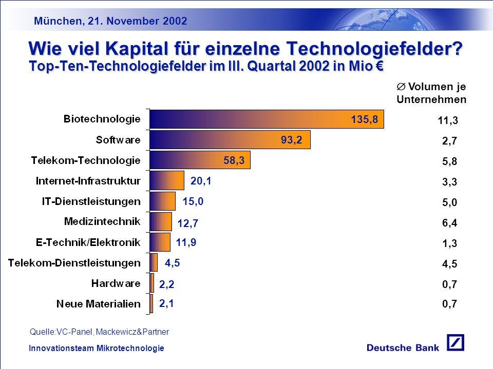 München, 21. November 2002 Innovationsteam Mikrotechnologie Wie viele Beteiligungen wurden realisiert? Anstieg im III. Quartal 7 % - nur noch ein Fünf