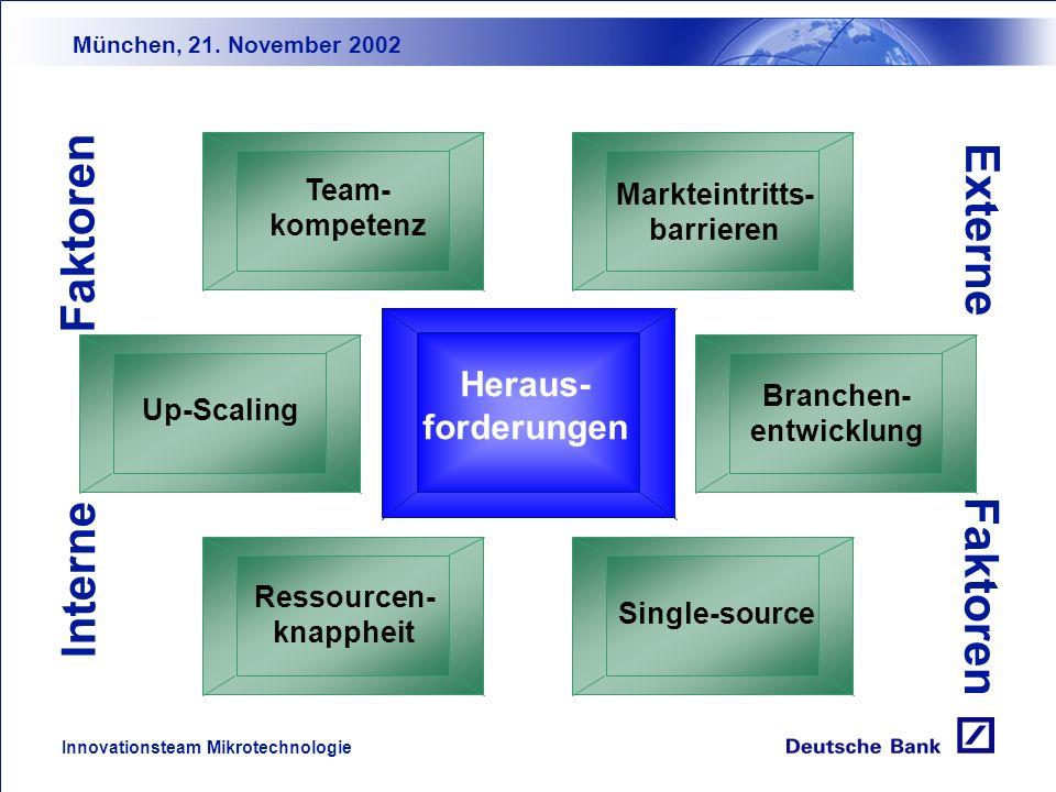 München, 21. November 2002 Innovationsteam Mikrotechnologie Von der Innovation zum Produkt