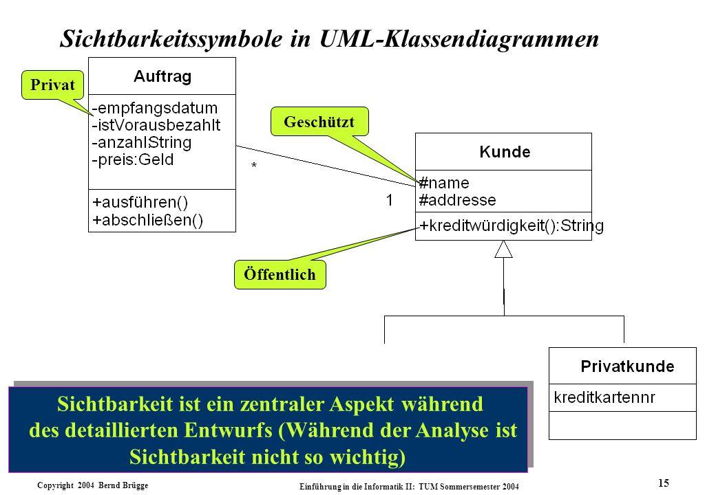Copyright 2004 Bernd Brügge Einführung in die Informatik II: TUM Sommersemester 2004 15 Sichtbarkeitssymbole in UML-Klassendiagrammen Privat Öffentlic