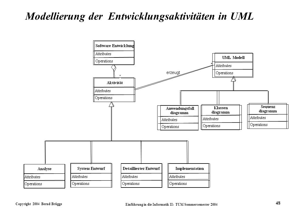 Copyright 2004 Bernd Brügge Einführung in die Informatik II: TUM Sommersemester 2004 48 Modellierung der Entwicklungsaktivitäten in UML