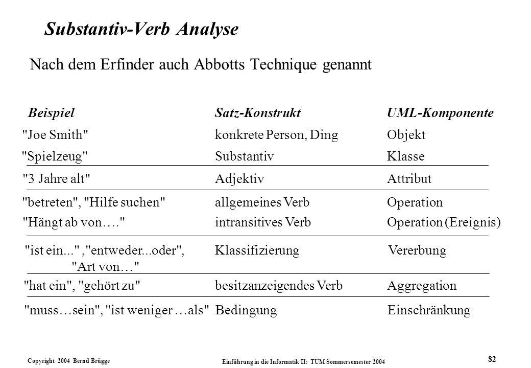 Copyright 2004 Bernd Brügge Einführung in die Informatik II: TUM Sommersemester 2004 82 Satz-KonstruktUML-Komponente konkrete Person, DingObjekt Subst