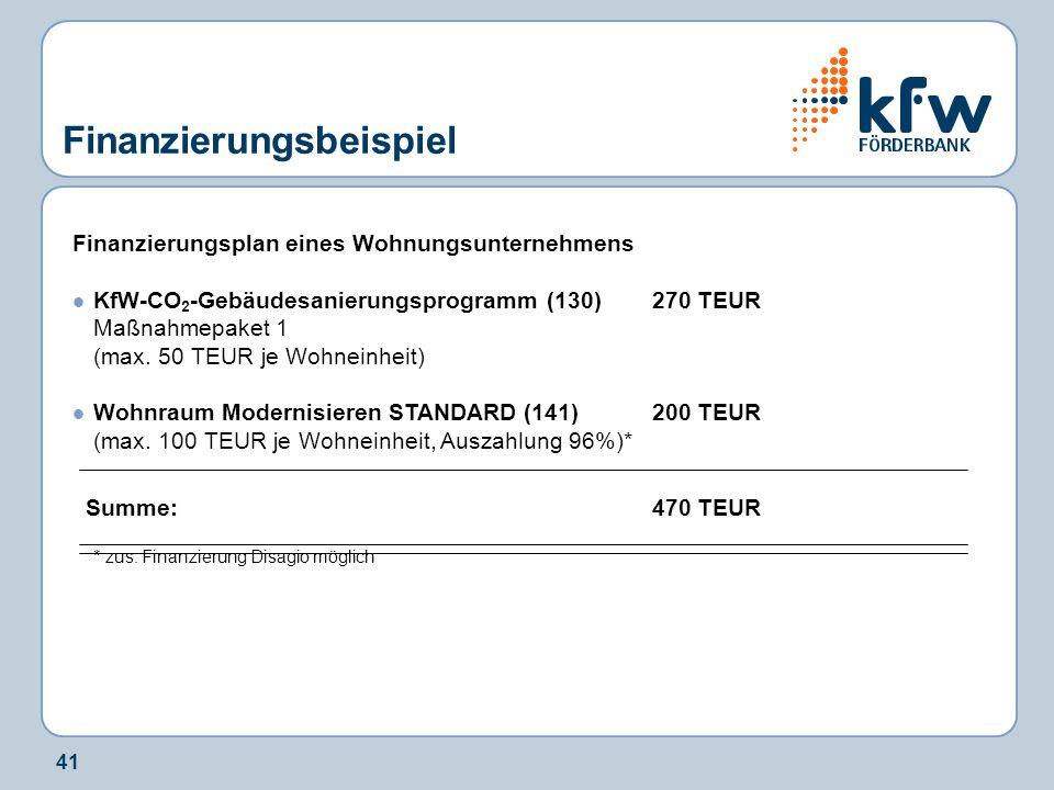 41 Finanzierungsbeispiel Finanzierungsplan eines Wohnungsunternehmens KfW-CO 2 -Gebäudesanierungsprogramm (130)270 TEUR Maßnahmepaket 1 (max. 50 TEUR
