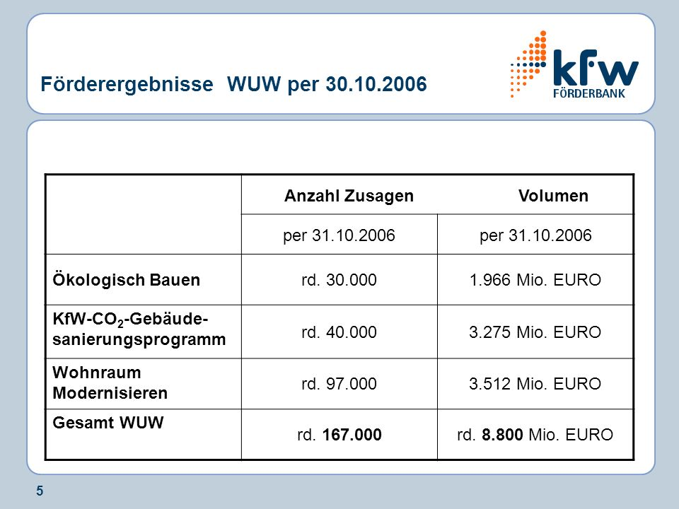 5 Förderergebnisse WUW per 30.10.2006 Anzahl Zusagen Volumen per 31.10.2006 Ökologisch Bauenrd. 30.0001.966 Mio. EURO KfW-CO 2 -Gebäude- sanierungspro