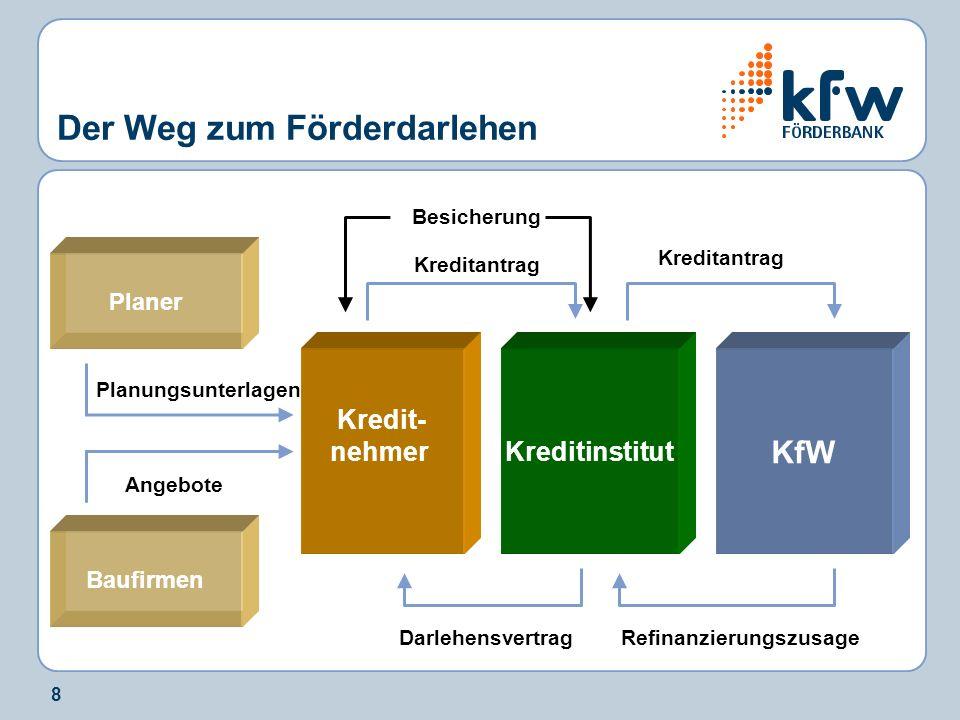 8 Der Weg zum Förderdarlehen KfW Kreditinstitut Kredit- nehmer Kreditantrag Besicherung Kreditantrag RefinanzierungszusageDarlehensvertrag Planungsunt
