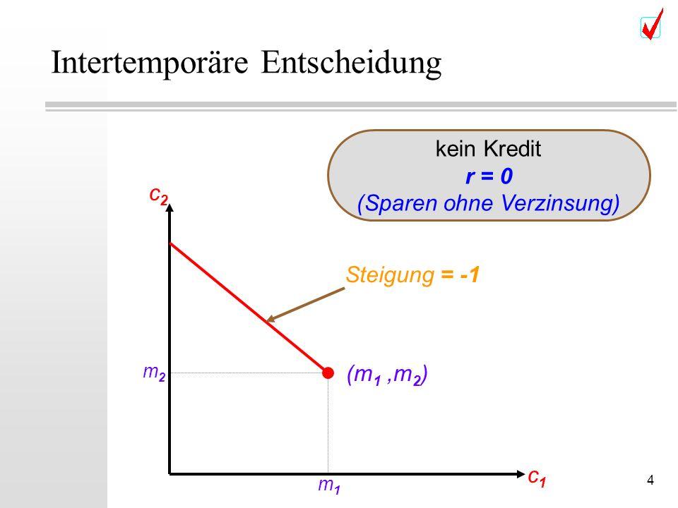 4 Intertemporäre Entscheidung c2c2 c1c1 (m 1,m 2 ) m2m2 m1m1 Steigung = -1 kein Kredit r = 0 (Sparen ohne Verzinsung)