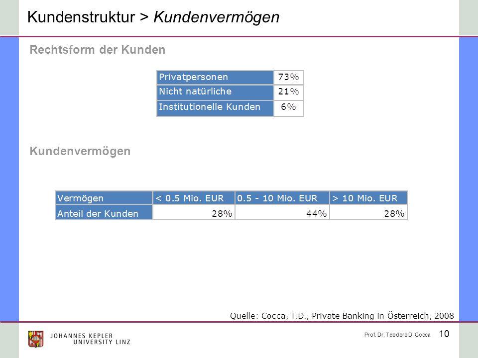 10 Kundenstruktur > Kundenvermögen Rechtsform der Kunden Kundenvermögen Prof. Dr. Teodoro D. Cocca Quelle: Cocca, T.D., Private Banking in Österreich,