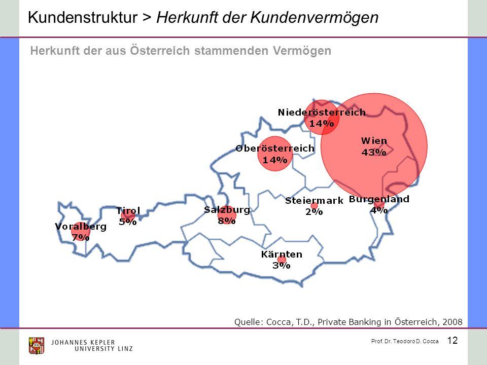 12 Kundenstruktur > Herkunft der Kundenvermögen Herkunft der aus Österreich stammenden Vermögen Prof. Dr. Teodoro D. Cocca Quelle: Cocca, T.D., Privat