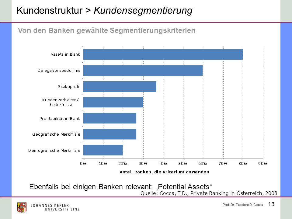 13 Kundenstruktur > Kundensegmentierung Von den Banken gewählte Segmentierungskriterien Ebenfalls bei einigen Banken relevant: Potential Assets Prof.