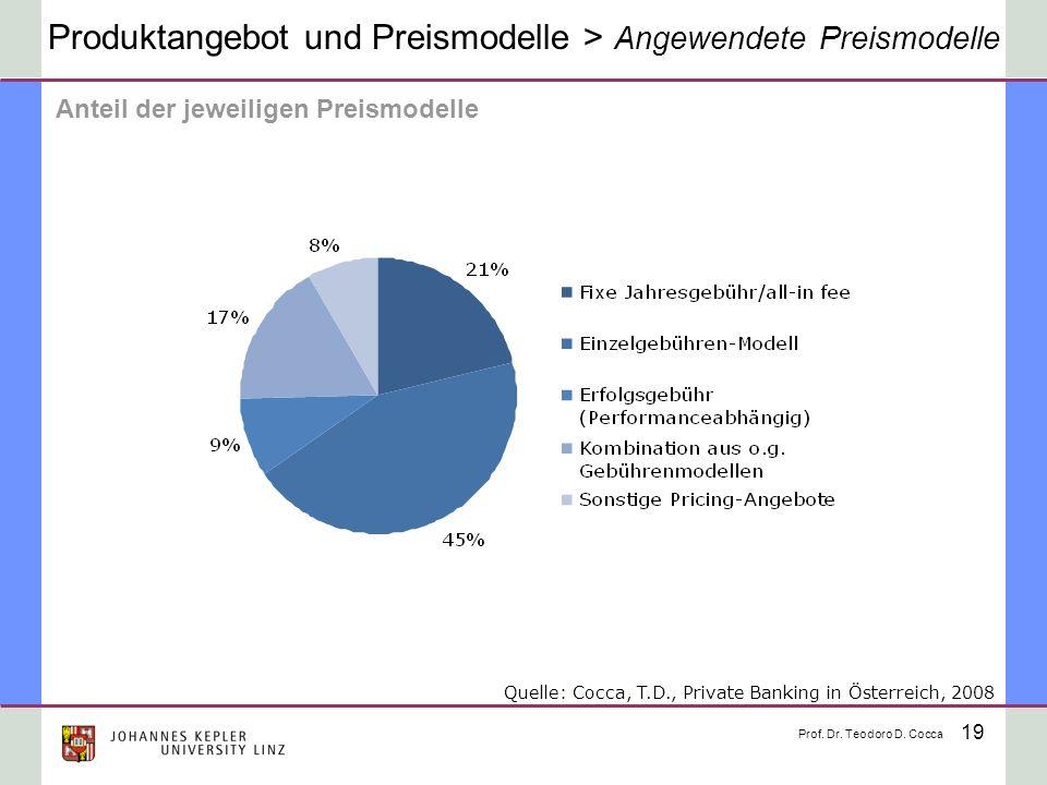 19 Produktangebot und Preismodelle > Angewendete Preismodelle Anteil der jeweiligen Preismodelle Prof. Dr. Teodoro D. Cocca Quelle: Cocca, T.D., Priva