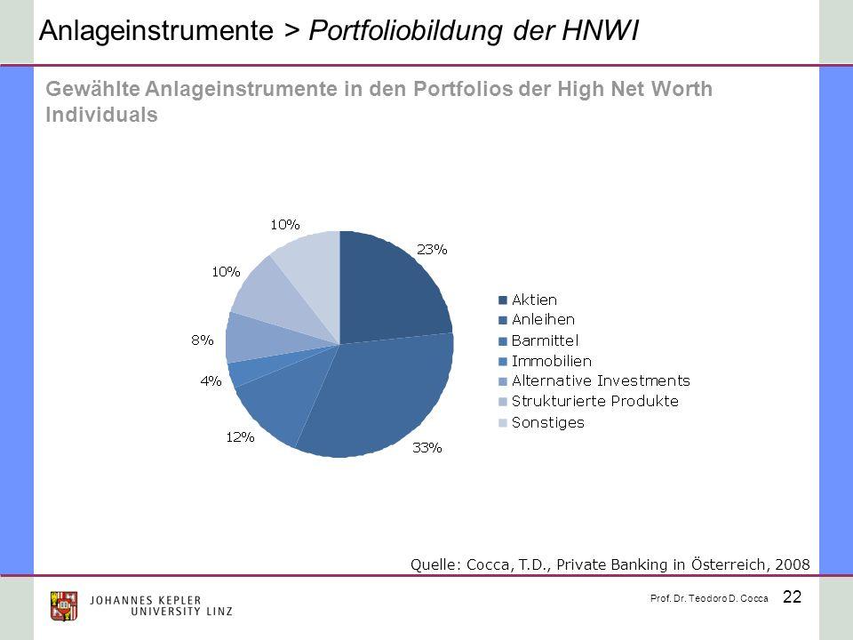 22 Anlageinstrumente > Portfoliobildung der HNWI Gewählte Anlageinstrumente in den Portfolios der High Net Worth Individuals Prof. Dr. Teodoro D. Cocc